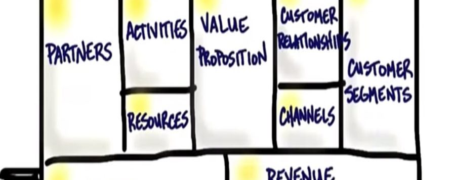 Developing your business canvas model
